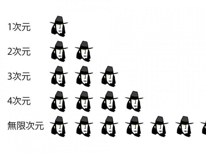面白画像 空間の広がりをあらわす指標「次元」を次元で表現(笑)animanga_0060