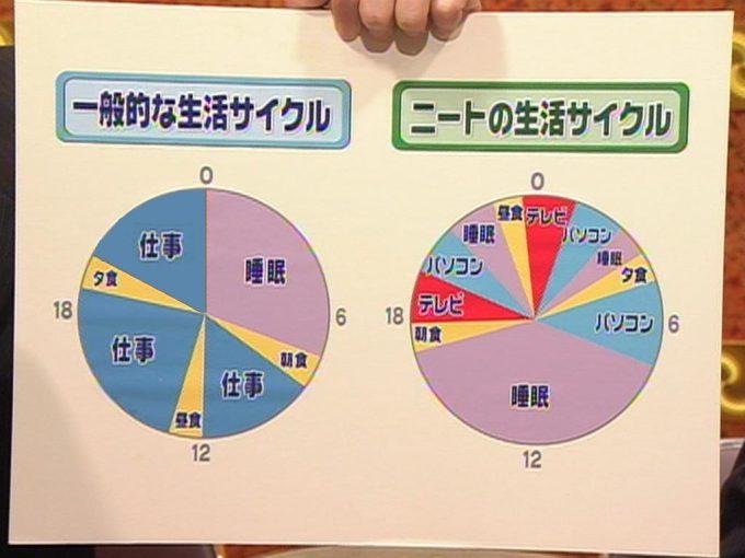 テレビ面白画像 一般人の生活サイクルとニートの生活サイクル(笑)tvmovie_0083