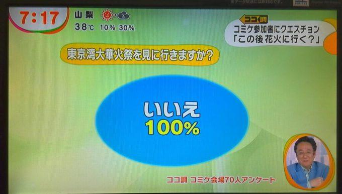 いいえ! 『めざましテレビ』でコミケ参加者に東京湾大華火祭を見に行くか聞いた結果(笑)otacos_0092