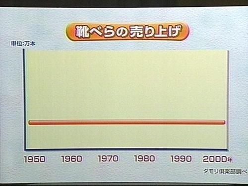【テレビおもしろ画像】変わらない! 『タモリ倶楽部』が調べた靴べらの売り上げグラフがシュール(笑)