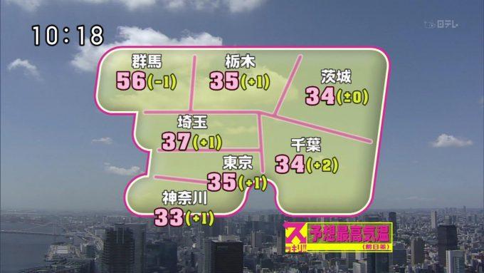 【猛暑のテレビ間違いおもしろ画像】暑すぎ! 『スッキリ!!』で放送された群馬県の予想最高気温で熱中症続出(笑)