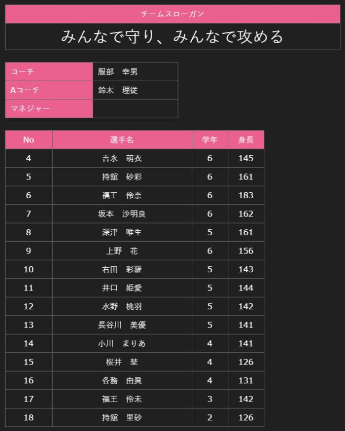 「第49回全国ミニバスケットボール大会」の昭和クラブの選手リスト