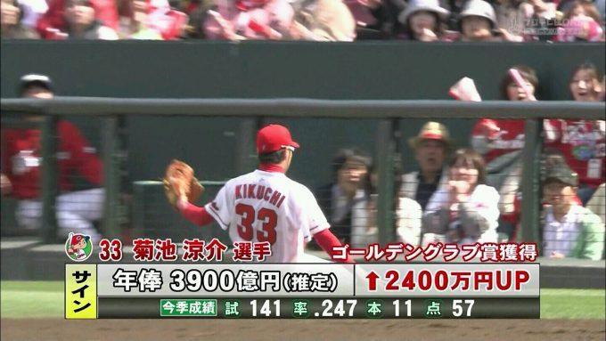 【野球テレビ誤植テロップおもしろ画像】すごい! 野球ゴールデングラブ賞獲得の菊池涼介選手、年棒3900億円でサイン(笑)