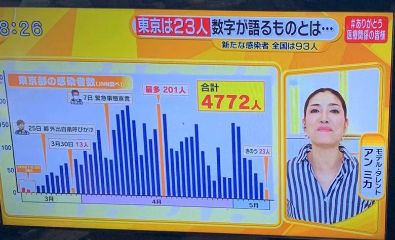 東京の新型コロナ感染者グラフと一致するアンミカのファッション(笑)
