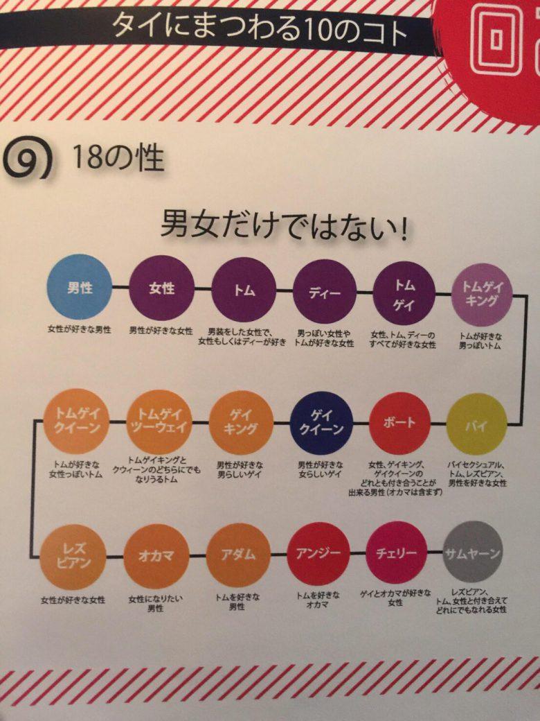 タイには18種類も性があるという事実!