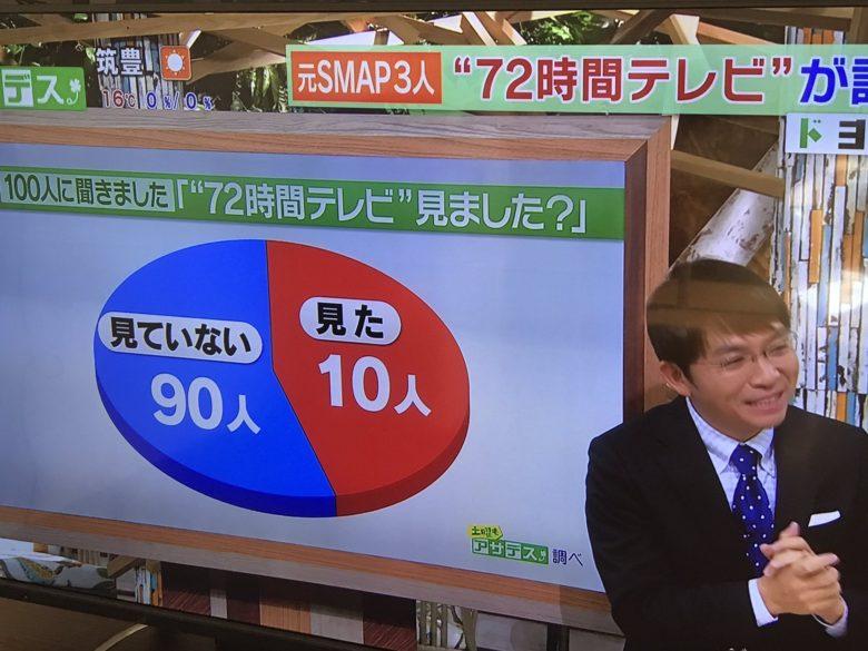 72時間テレビ見たかのアンケート円グラフがひどい(笑)
