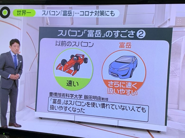 【テレビおもしろ画像】以前のスパコンよりも性能が落ちた富岳(笑)